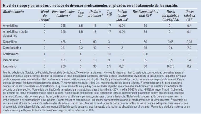 Riesgo y otros medicación tratamiento mastitis