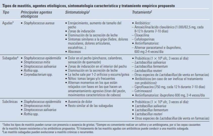 Tipo de mastitis etiologia y tratamiento empírico